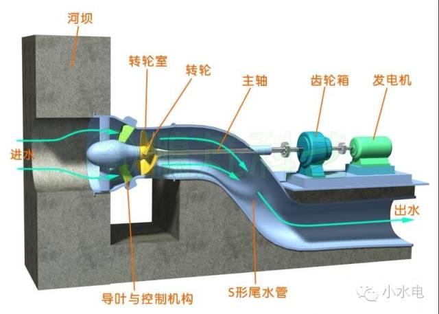 图19--轴伸贯流式水轮发电机组示意图