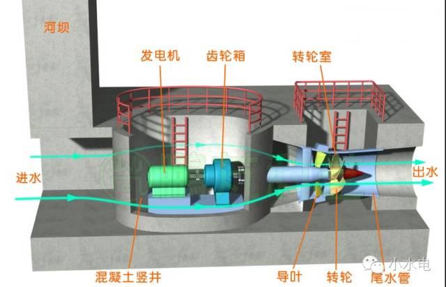 图20--竖井贯流式水轮发电机组示意图
