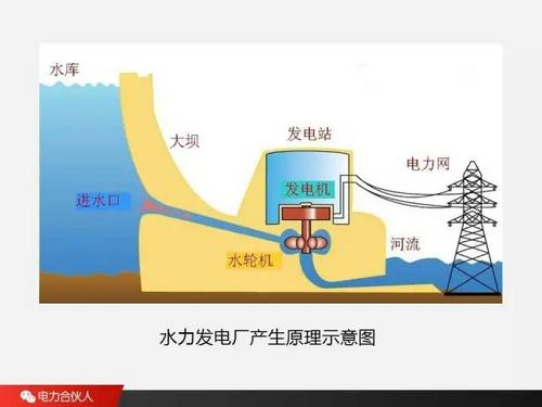 【超全】详解电力系统的构成及发电厂类型!